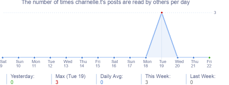 How many times charnelle.t's posts are read daily