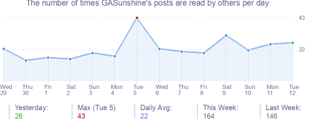 How many times GASunshine's posts are read daily