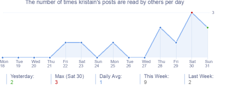How many times kristain's posts are read daily