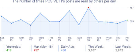 How many times POS VETT's posts are read daily