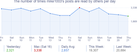 How many times mike1003's posts are read daily