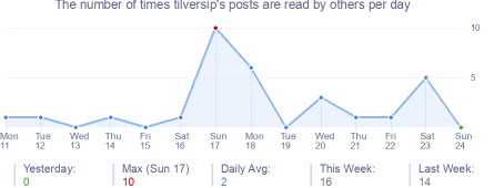 How many times tilversip's posts are read daily