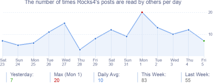 How many times Rocks4's posts are read daily