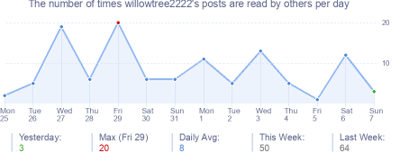 How many times willowtree2222's posts are read daily