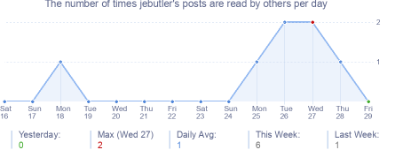 How many times jebutler's posts are read daily