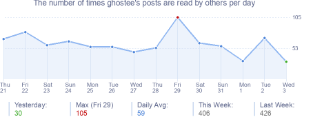 How many times ghostee's posts are read daily