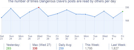 How many times Dangerous Dave's posts are read daily