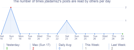 How many times jdadams2's posts are read daily