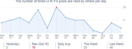 How many times U-R-Y's posts are read daily