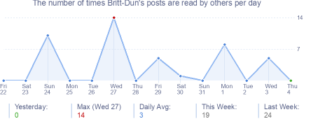 How many times Britt-Dun's posts are read daily