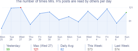 How many times Mrs. H's posts are read daily