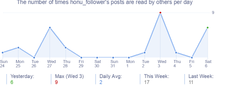 How many times honu_follower's posts are read daily