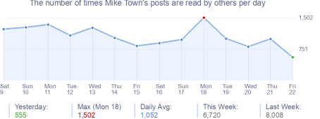 How many times Mike Town's posts are read daily