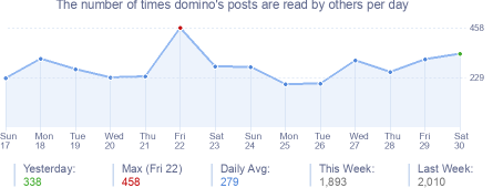 How many times domino's posts are read daily