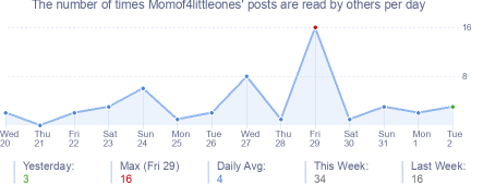 How many times Momof4littleones's posts are read daily