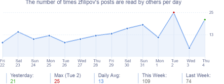 How many times zfilipov's posts are read daily