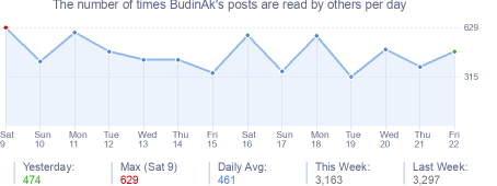 How many times BudinAk's posts are read daily
