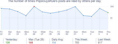How many times PopsGuysRule's posts are read daily