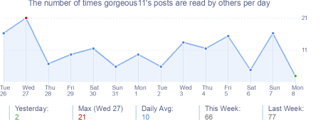How many times gorgeous11's posts are read daily