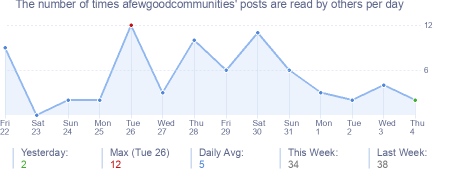 How many times afewgoodcommunities's posts are read daily