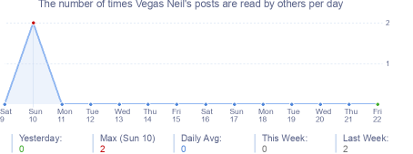 How many times Vegas Neil's posts are read daily