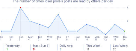 How many times loser prole's posts are read daily
