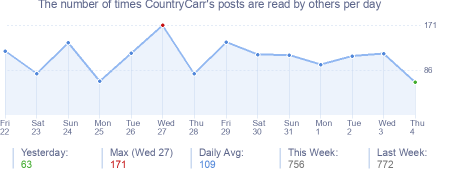 How many times CountryCarr's posts are read daily