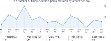 How many times zxbane's posts are read daily