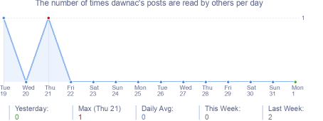 How many times dawnac's posts are read daily