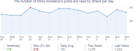 How many times bondaroo's posts are read daily