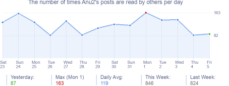How many times Anu2's posts are read daily