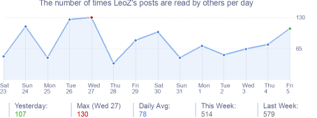 How many times LeoZ's posts are read daily