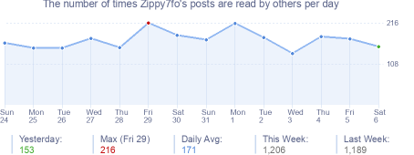 How many times Zippy7fo's posts are read daily