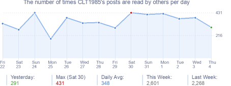 How many times CLT1985's posts are read daily