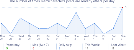 How many times mamicharacter's posts are read daily