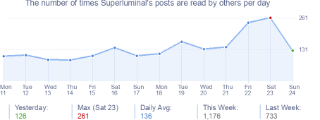 How many times Superluminal's posts are read daily