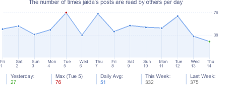 How many times jaida's posts are read daily