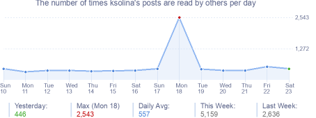 How many times ksolina's posts are read daily