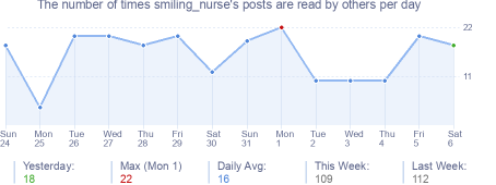 How many times smiling_nurse's posts are read daily