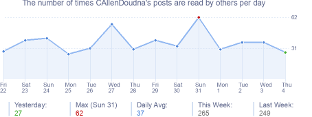 How many times CAllenDoudna's posts are read daily