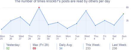 How many times krock67's posts are read daily