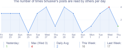 How many times txhusker's posts are read daily