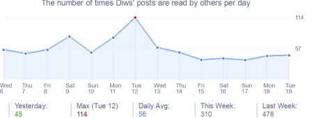 How many times Diws's posts are read daily