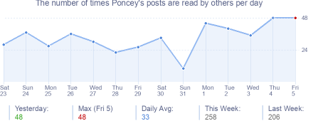 How many times Poncey's posts are read daily