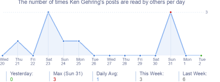 How many times Ken Gehring's posts are read daily