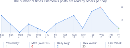 How many times lislemom's posts are read daily