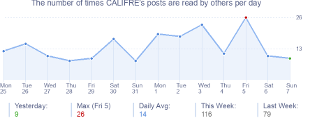 How many times CALIFRE's posts are read daily