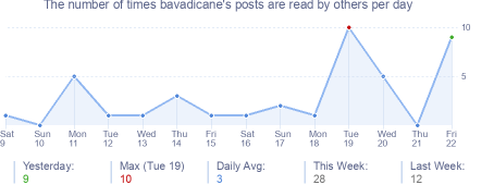 How many times bavadicane's posts are read daily