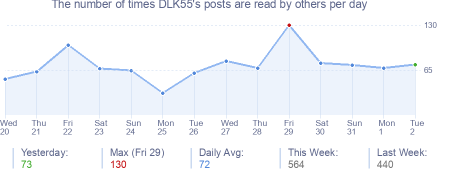 How many times DLK55's posts are read daily