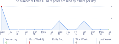 How many times CTRE's posts are read daily